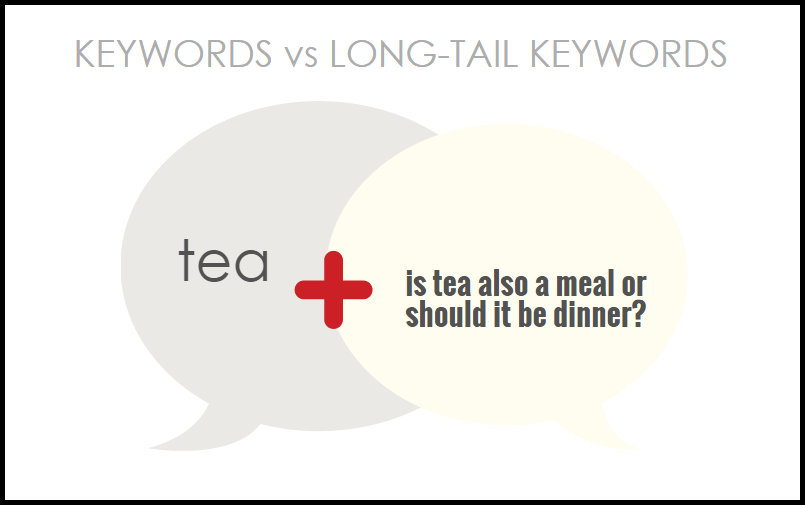 Keywords vs Long-Tail Keywords